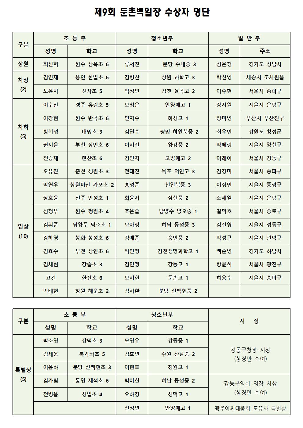 02_제9회 둔촌백일장 수상자 명단.png