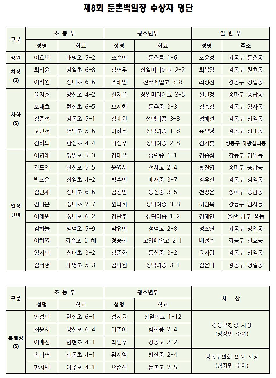 01_제8회 둔촌백일장 수상자 명단(2019).png