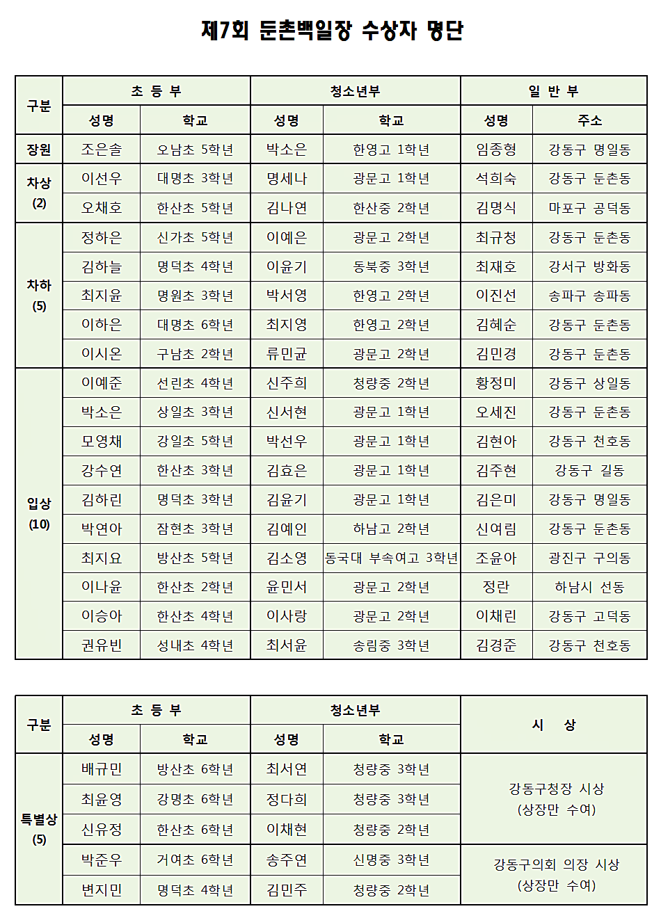 01_제7회 둔촌백일장 수상자 명단(2018).png