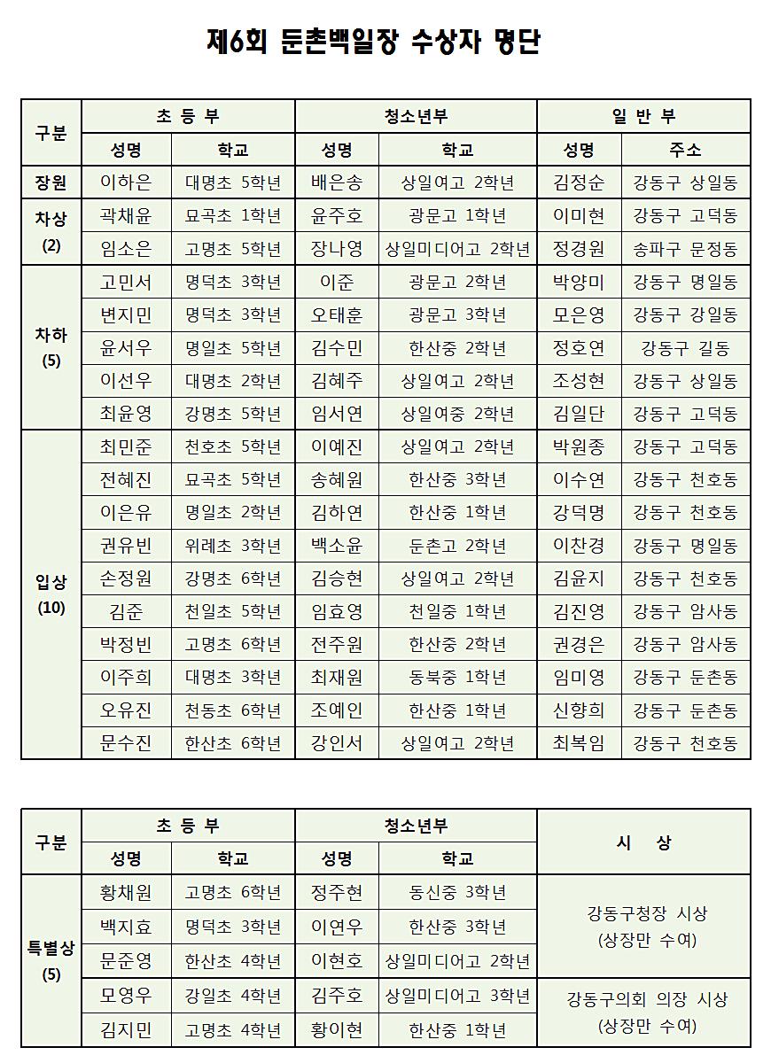 01_제6회 둔촌백일장 수상자 명단(2017).png